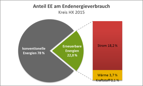 Anteil EE am Endenergieverbrauch
